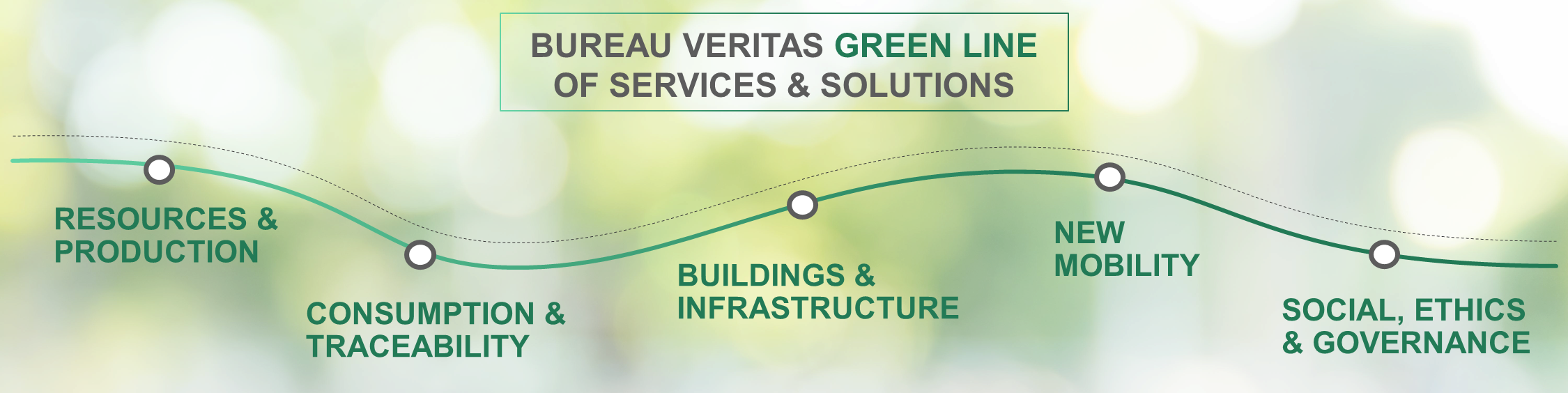 GreenLine Services ans solutions
